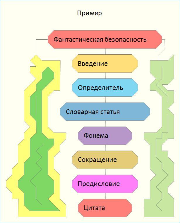 Ключевые слова (взяты из схем и определяющие лингвистический контент ориентации).  Монолог и когнитивная сложность.