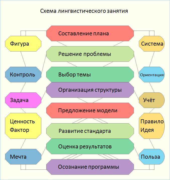 нормы и теория перевода