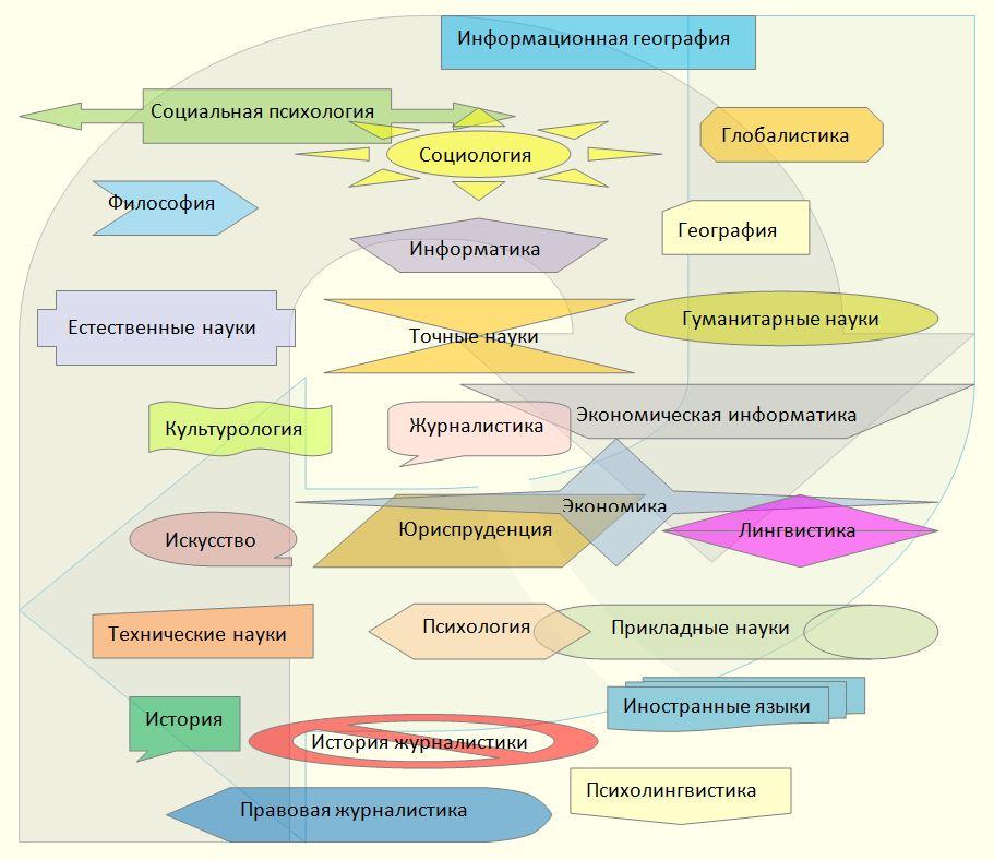 Схема областей знания в теории